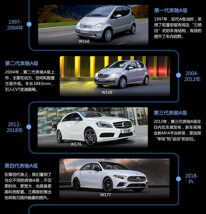 与中国市场的不解之缘 全新奔驰长轴距A级新车前瞻