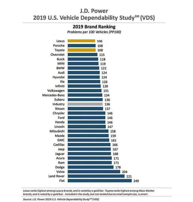 长年盘踞 J.D.POWER 倒数名列 买这些车要操碎了心