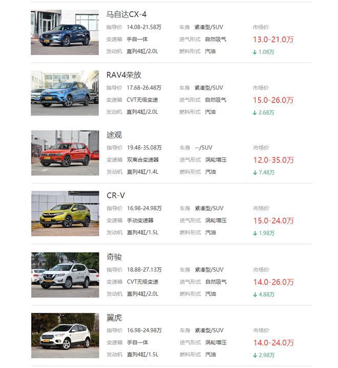 根据新浪报价页面显示,主流合资SUV终端售价进一步下探,与自主品牌正面交锋