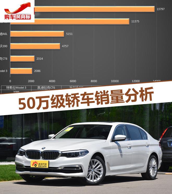 购车风向标 给你50万你会买什么样的轿车?