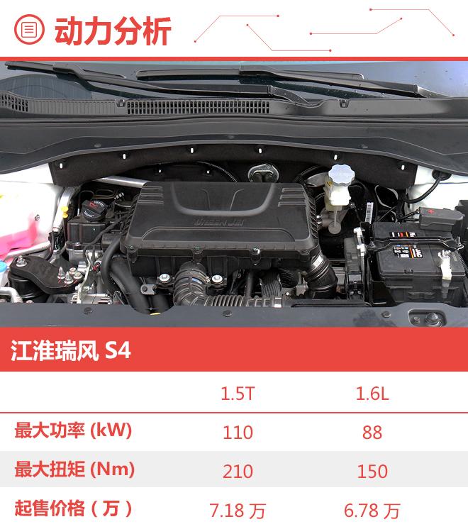 推荐1.5T 6MT超越型 江淮瑞风S4购车手册