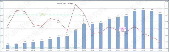 李庆文:新能源汽车是存量竞争中的增量