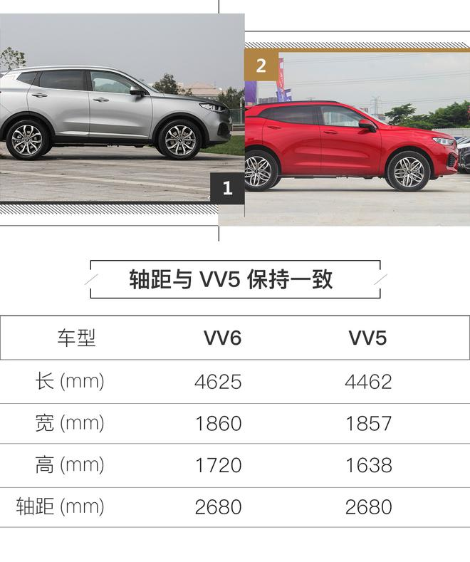 WEY VV6将于8月下旬正式上市 首次搭载四驱系统