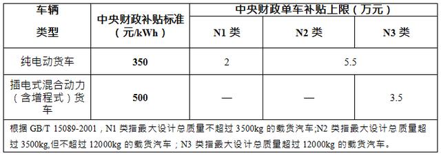 热浪|国常会确定:新能源汽车购置补贴和免税政策延长2年
