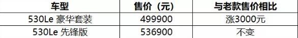 全系标配iD7 2020款宝马5系Li/X3价格曝光 无极荣耀