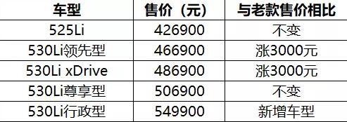 全系标配iD7 2020款宝马5系Li/X3价格曝光 汽车殿堂