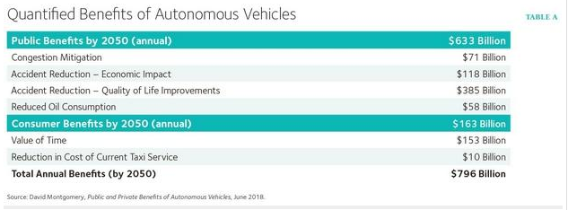 自动驾驶汽车的经济效益