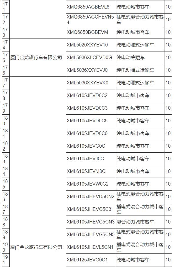 工信部:319款新能源车型拟从免购置税目录中撤销