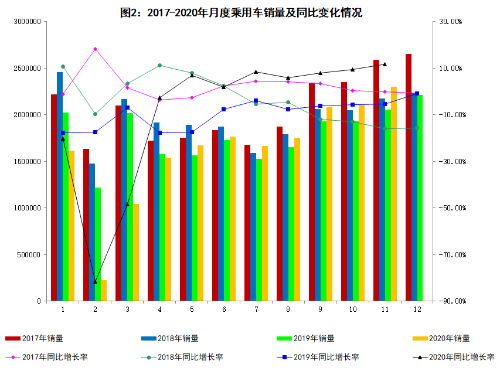 工信部:11月新能源汽车销售120万辆 同比增长104.9%