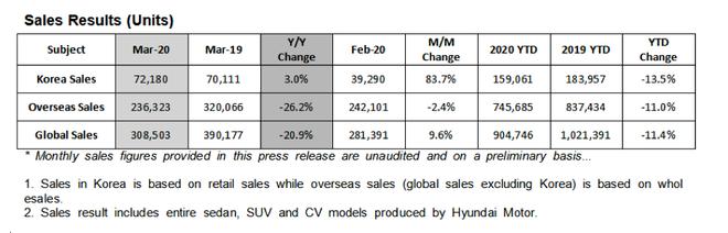 销量 现代汽车3月全球销量同比下降21%至30.9万台