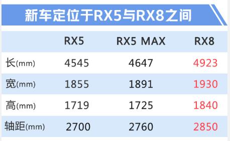 荣威RX5加大版开启预售 14.98万起 8月28日上市