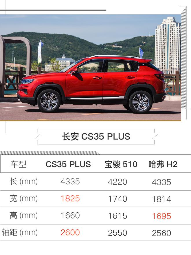 PLUS可不仅仅是变大 试驾长安CS35 PLUS