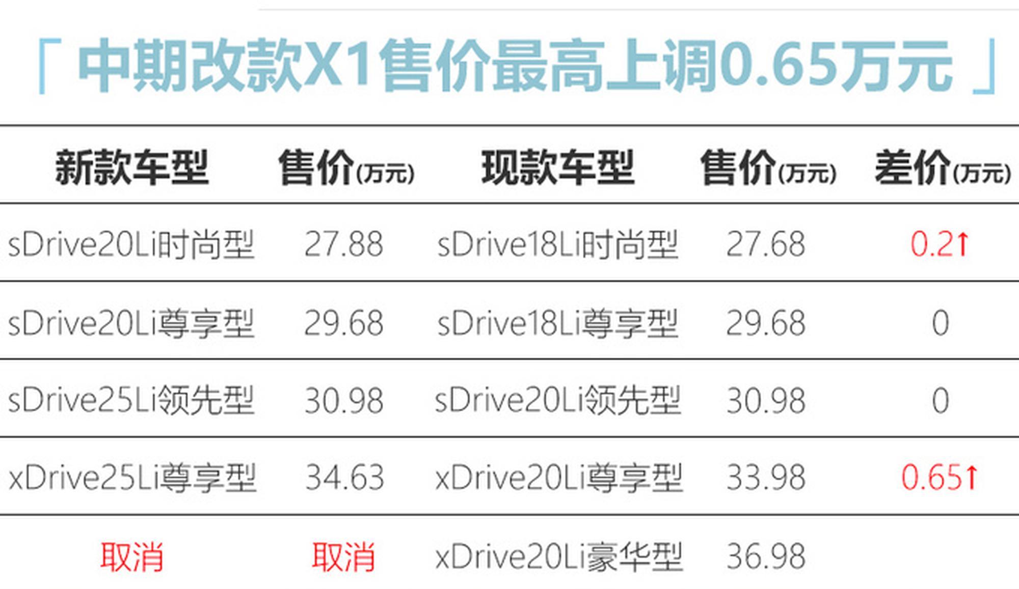 宝马新款X1售价曝光!最飞腾6千5
