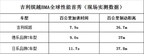 从容面对挑战 吉利缤越BMA性能测试