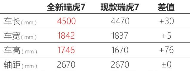 奇瑞新一代瑞虎7动力曝光 1.5T换CVT变速箱