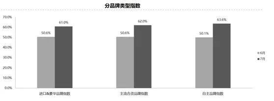 7月汽车经销商库存预警指数62.2% 同比上升8.3%