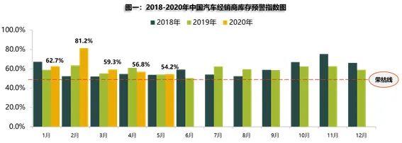 热浪|5月汽车经销商库存预警指数54.2% 同比上升0.4%