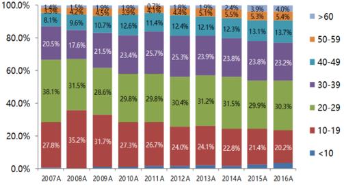 中国互联网用户的年龄分布