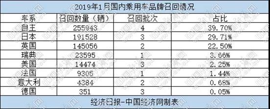 1月汽车召回64.4万辆 自主份额上涨源于责任意识提升