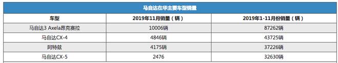 下滑明显 马自达公布1-11月在华销量