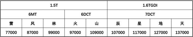 外观更时尚 奇瑞捷途X70 PLUS预售7.7-13.7万元