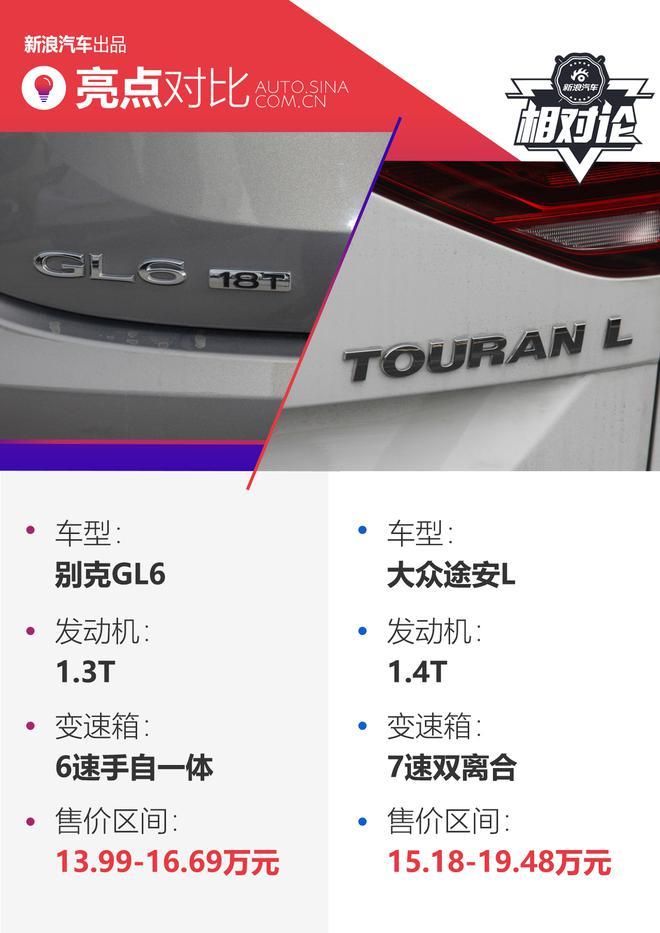 舒适安全谁更出众 别克GL6对比大众途安L