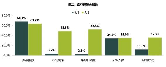 热浪|3月经销商库存预警指数59.3% 同比上升7.2%