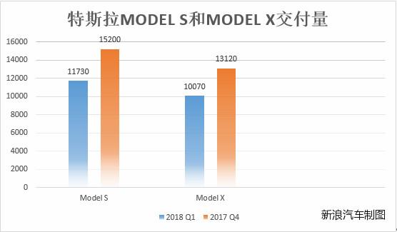 Model 3交付量提升了 但牺牲了Model S和Model X