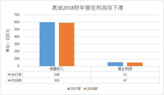 """奥迪2018年财报解读:盈收利润双下滑 """"阵痛""""刚开始"""