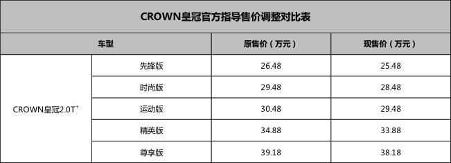 为响应进口车税率变化 皇冠全系配置不变指导价下调1万元