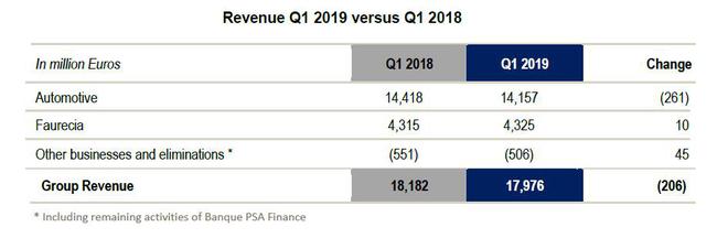 PSA第一季度营收同比下滑1.1% 中国及东南亚市场销量下滑57.5%