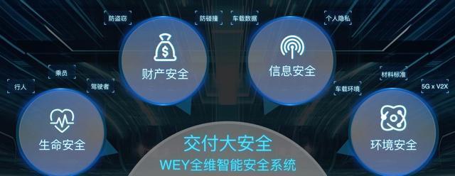 """WEY的""""变""""与""""不变"""":打破传统 满足安全新诉求"""