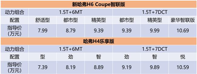 7.39万起 哈弗H6 Coupe智联版/哈弗H4乐享版上市