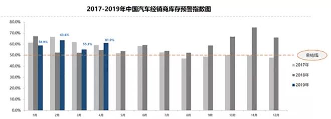 4月汽车经销商库存预警指数61% 同比上升6.47%
