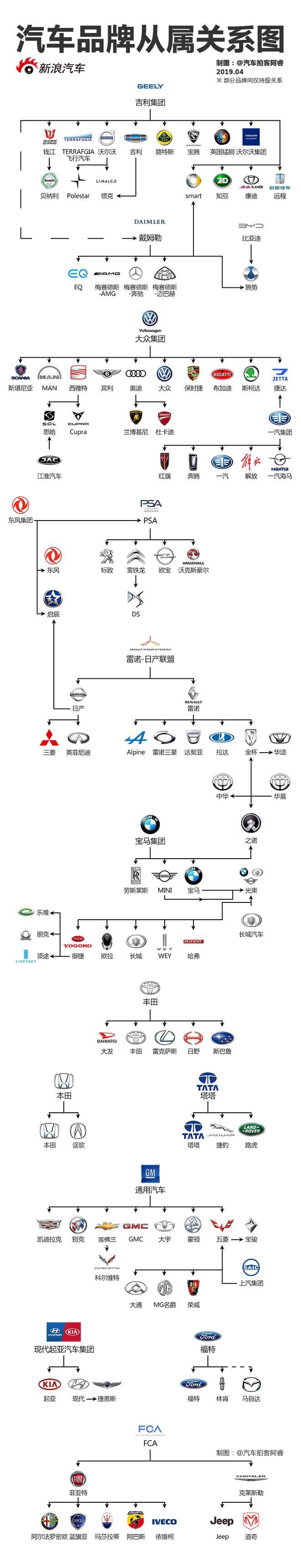 快速理清那些你不知道的汽车品牌关系