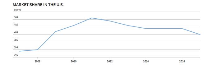 现代汽车在美国的市场份额变化