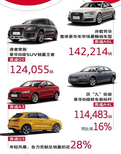历史最佳59.5万辆,一汽-大众奥迪站稳年度豪车销冠