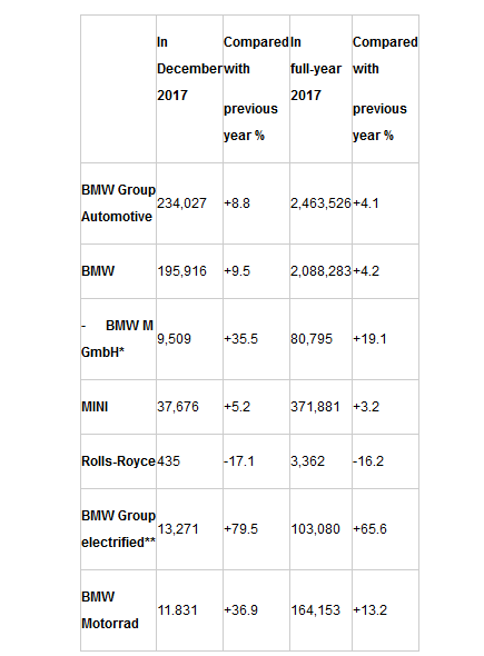 宝马集团各品牌2017年具体销量