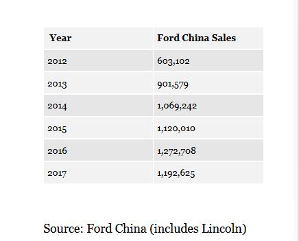 """福特在中国处于""""危""""和""""机""""的十字路口"""