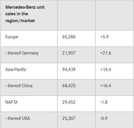 奔驰1月全球销量超19.3万辆 同比增长8.4%