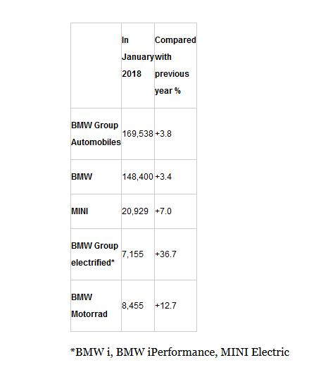 宝马集团1月份销量近17万辆 同比增长3.8%