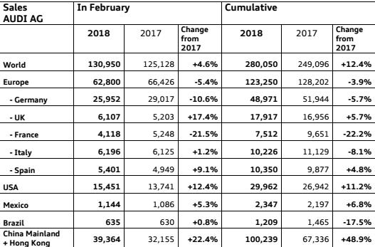 奥迪2月份全球各市场销量