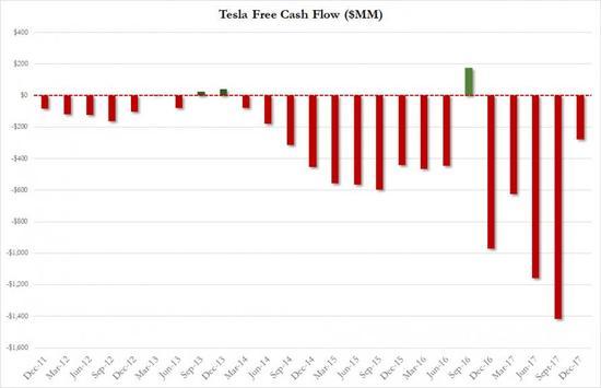 特斯拉重申Model 3产量目标 但警告开支会扩大