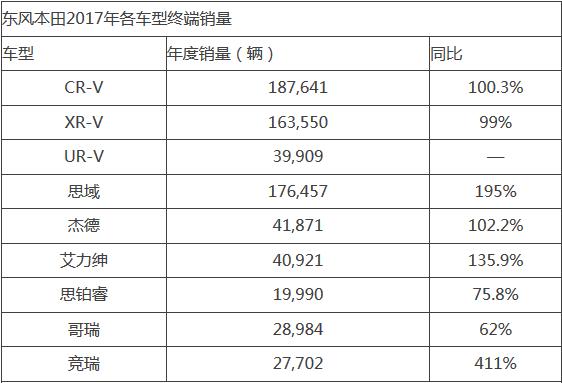 东风本田2017年全年销量达72.7万