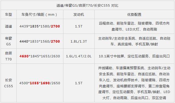 陆风逍遥正式上市 售7.99-13.19万元