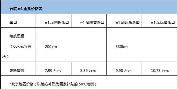 目标3.5万台/3年回购 云度发布2018战略
