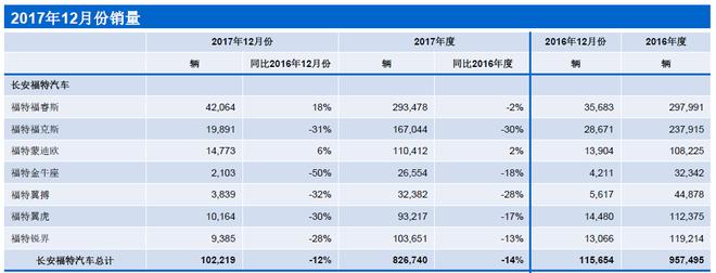福特2017年全年在华销量达120万辆