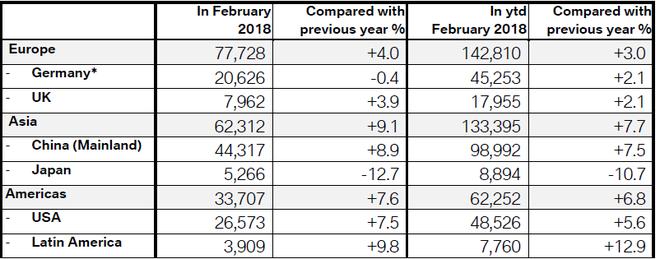 宝马2月份在各大市场销量