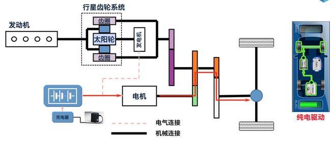 纯电模式下,电动机独立驱动车辆
