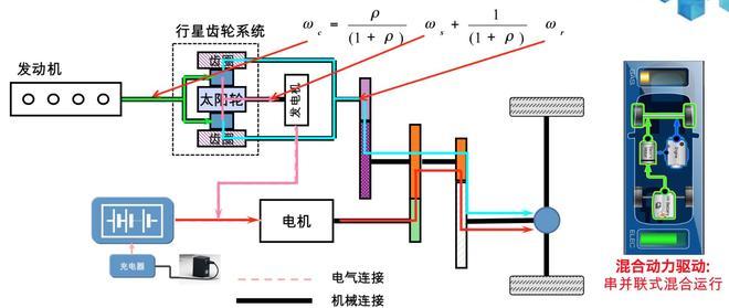 混动模式,发动机和电动机共同驱动车辆